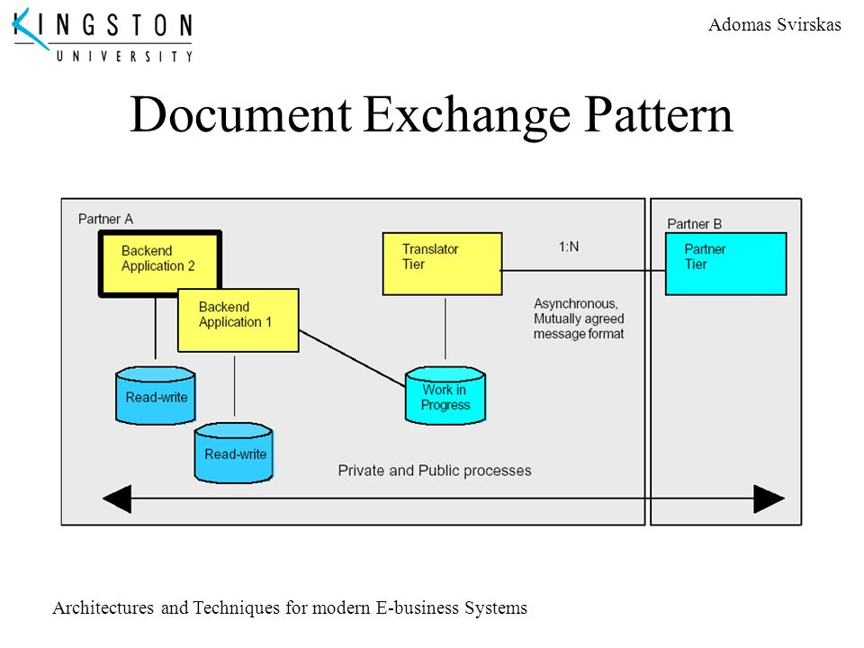 Document Exchange Pattern