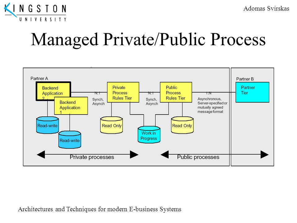 Managed Private/Public Process