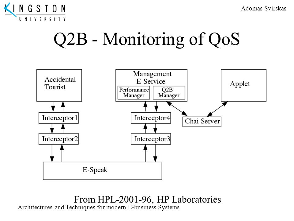 Q2B - Monitoring of QoS From HPL-2001-96, HP Laboratories
