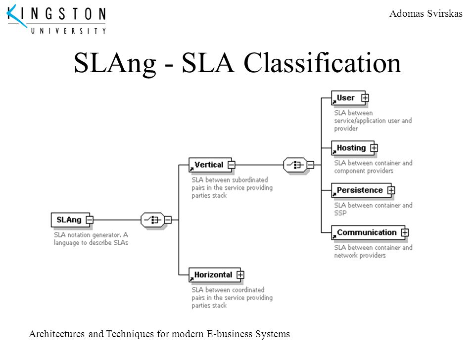SLAng - SLA Classification