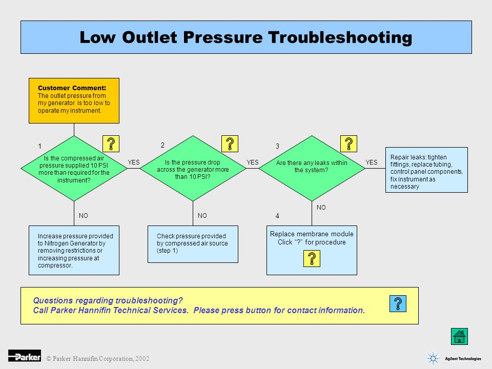 Low Outlet Pressure Troubleshooting