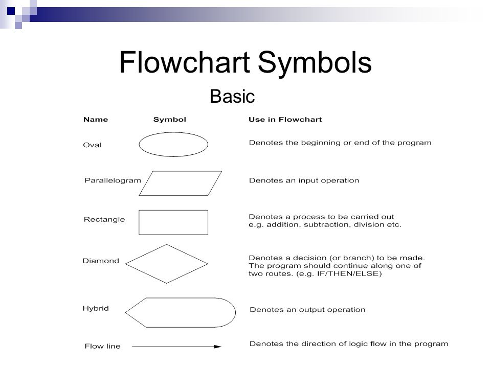 Algorithms And Flowcharts Ppt Video Online Download