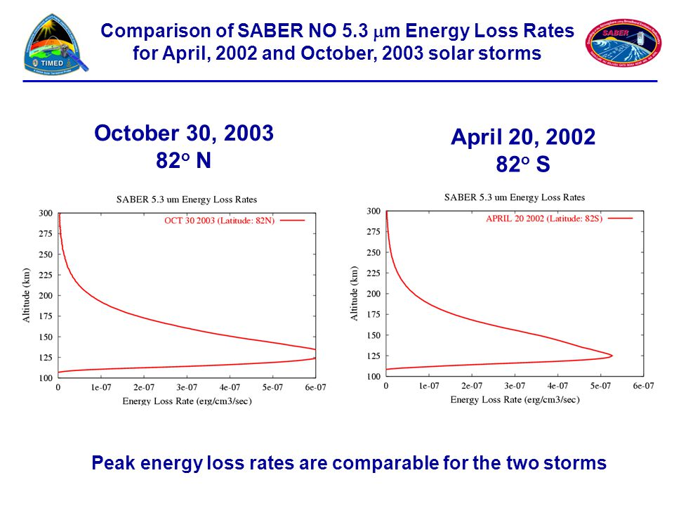 Comparison of SABER NO 5.3 mm Energy Loss Rates