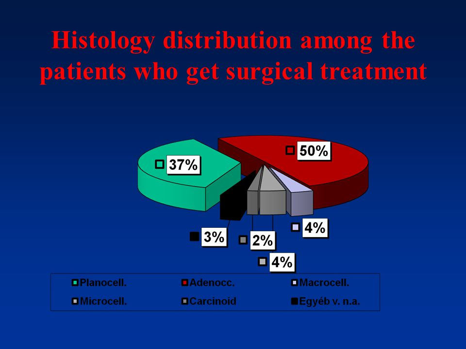 Histology distribution among the patients who get surgical treatment