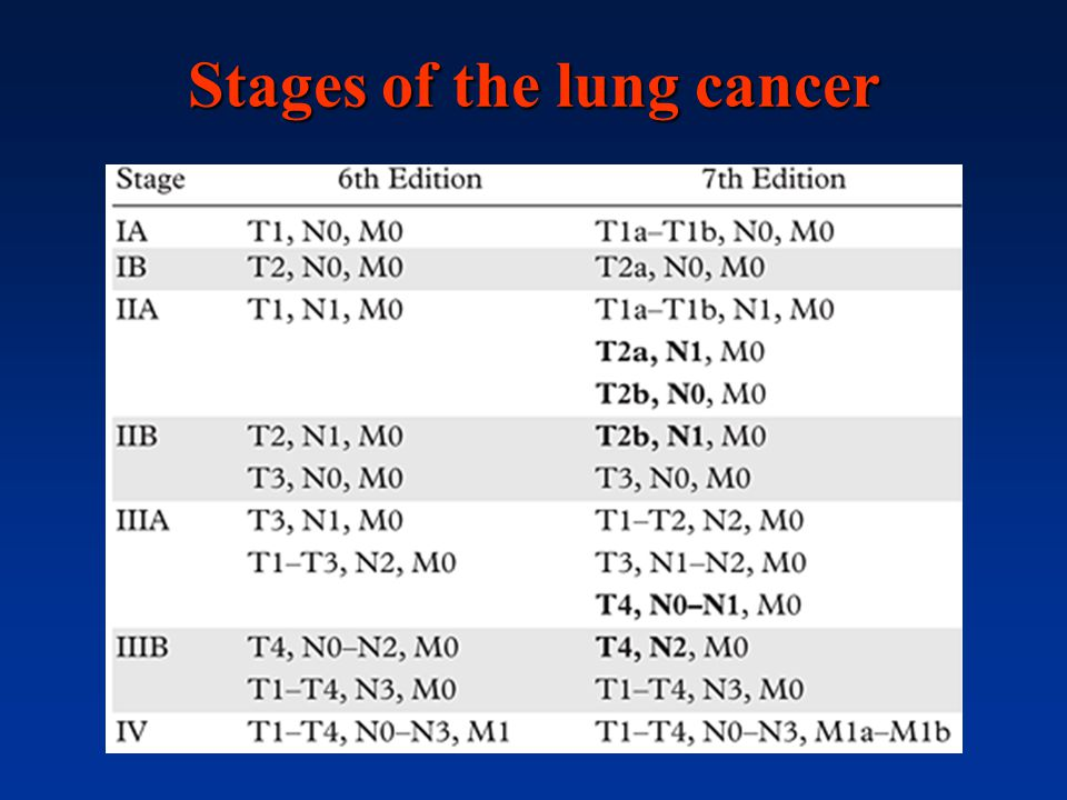 Stages of the lung cancer