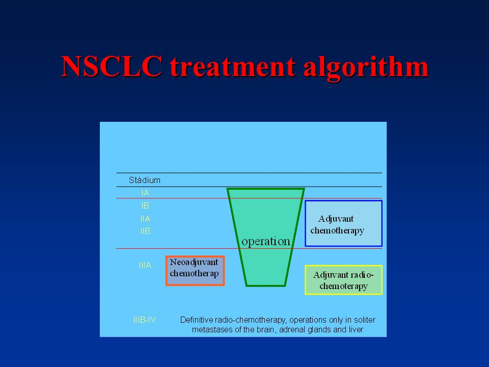 NSCLC treatment algorithm