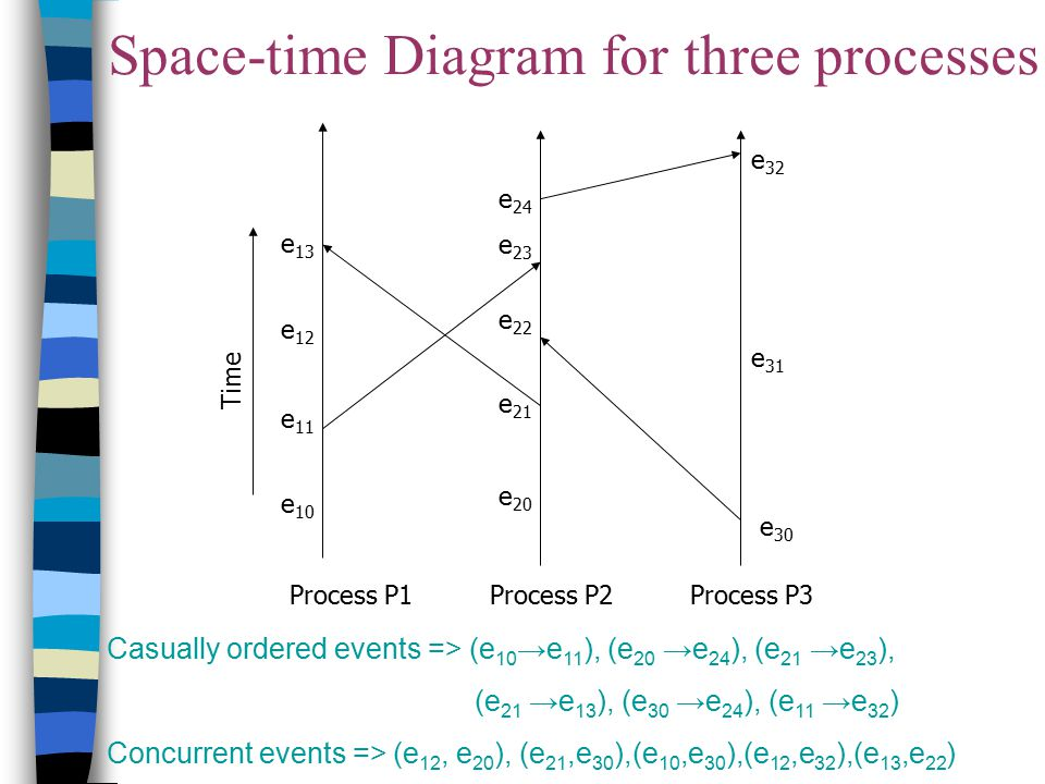 Space-time Diagram for three processes
