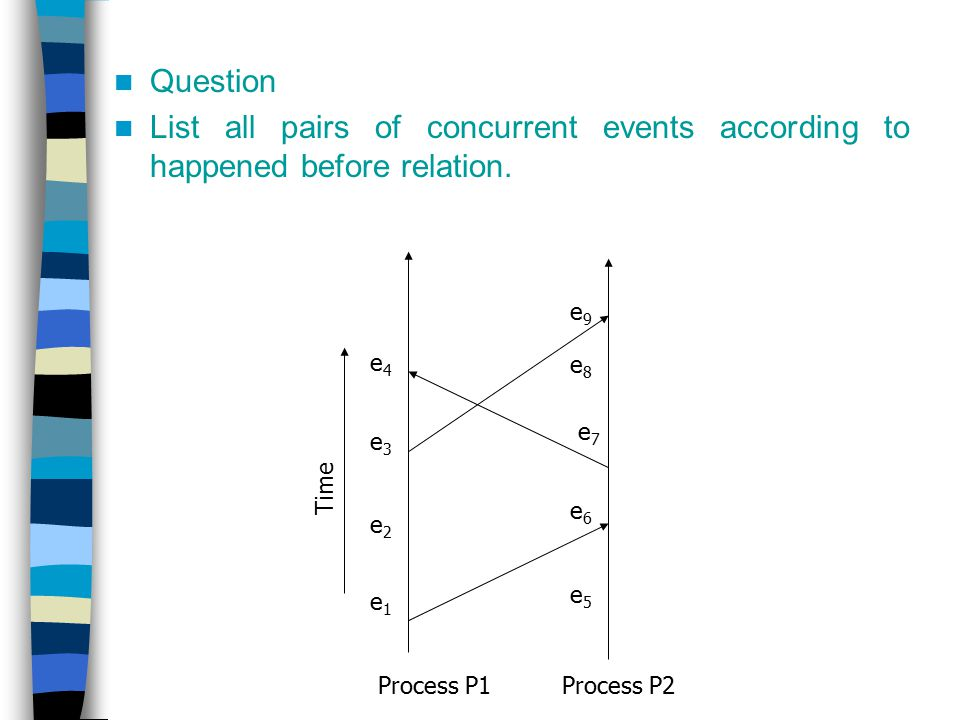 Question List all pairs of concurrent events according to happened before relation. Process P1. Process P2.