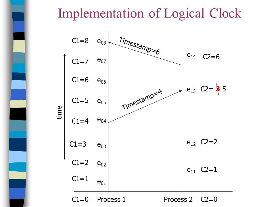 Implementation of Logical Clock