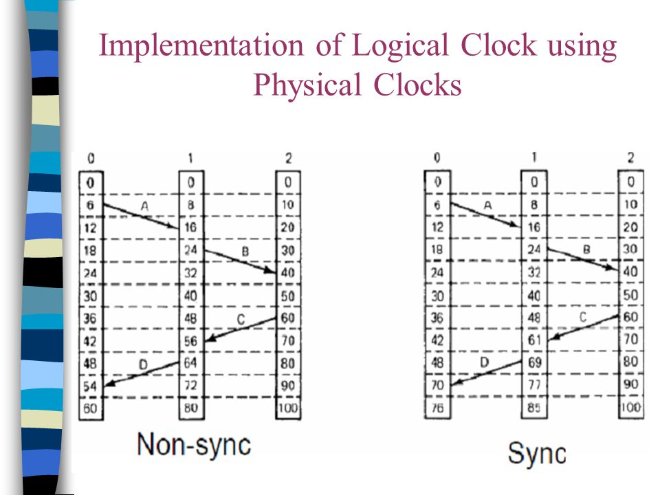 Implementation of Logical Clock using Physical Clocks