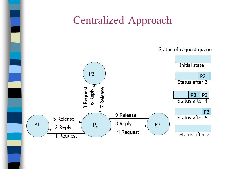 Centralized Approach Pc Status of request queue Initial state P2