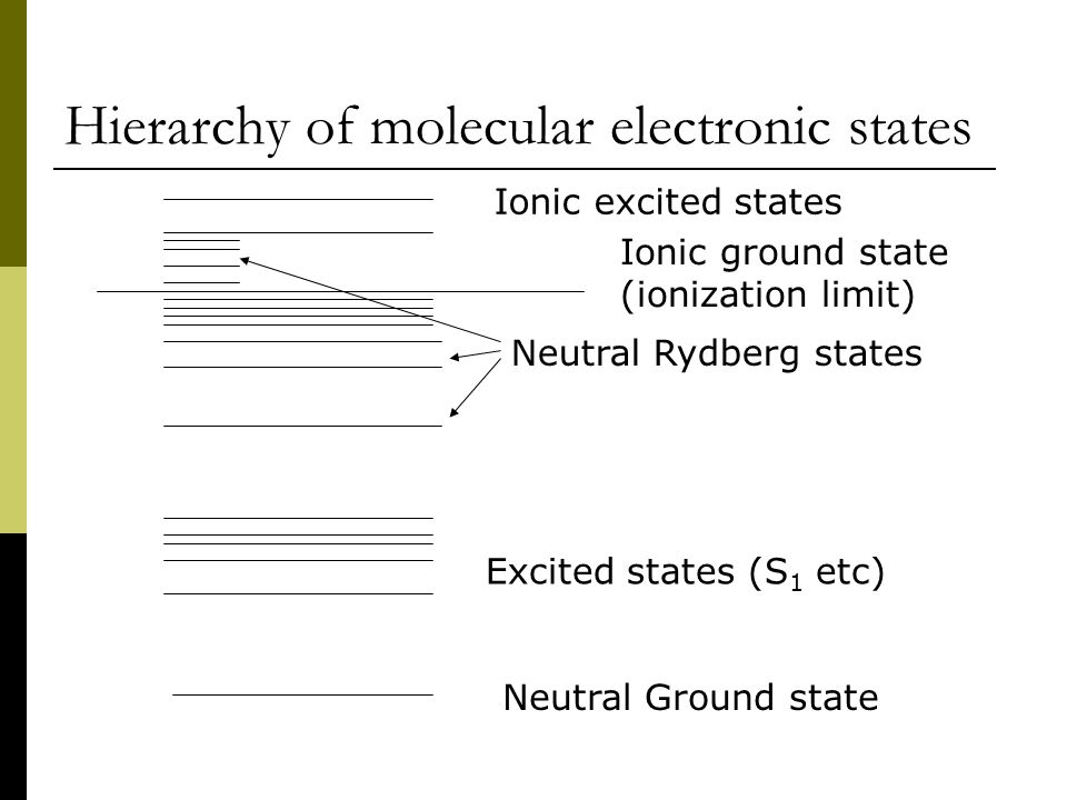 Hierarchy of molecular electronic states