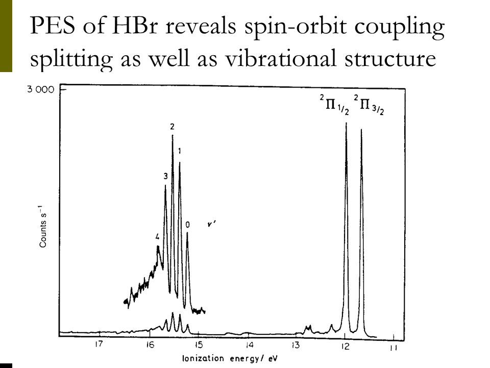 PES of HBr reveals spin-orbit coupling splitting as well as vibrational structure