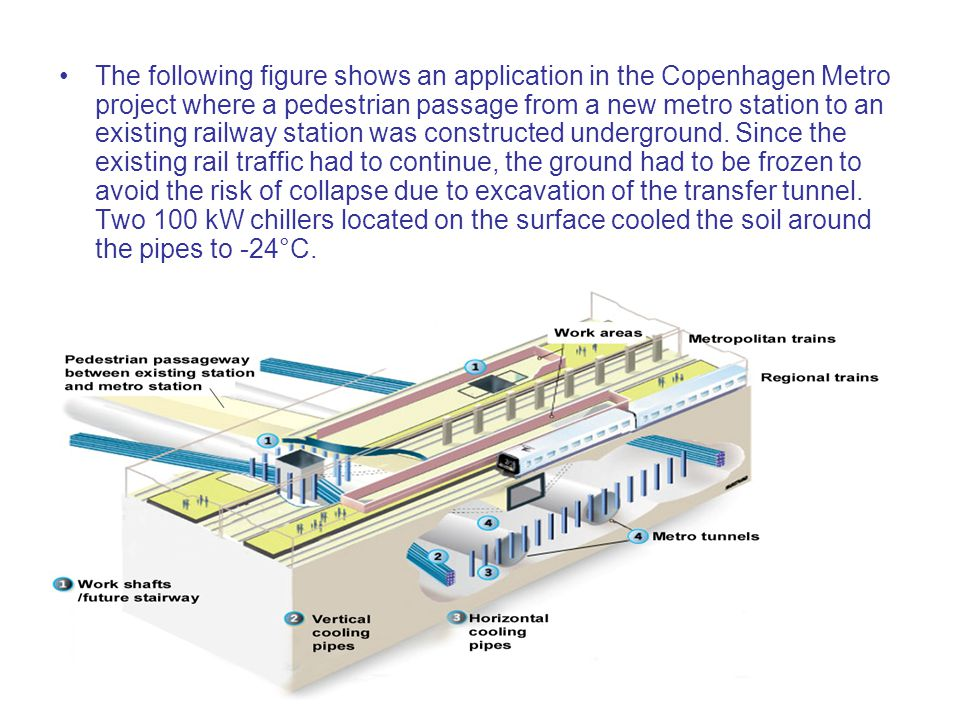 The following figure shows an application in the Copenhagen Metro project where a pedestrian passage from a new metro station to an existing railway station was constructed underground.