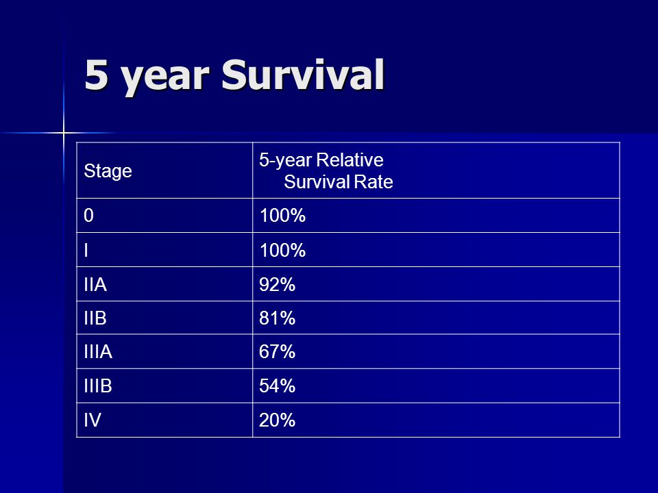 5 year Survival Stage 5-year Relative Survival Rate 100% I IIA 92% IIB