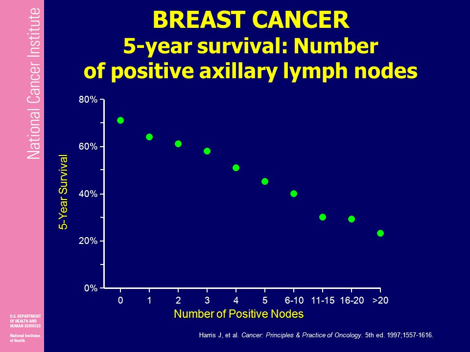 BREAST CANCER 5-year survival: Number of positive axillary lymph nodes