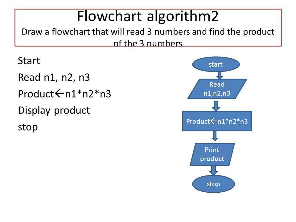 Line Drawing Algorithm Explained : Draw algorithm flowchart online in word