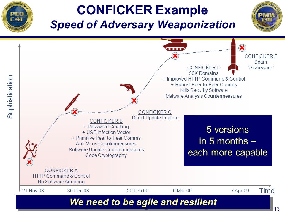 CONFICKER Example Speed of Adversary Weaponization