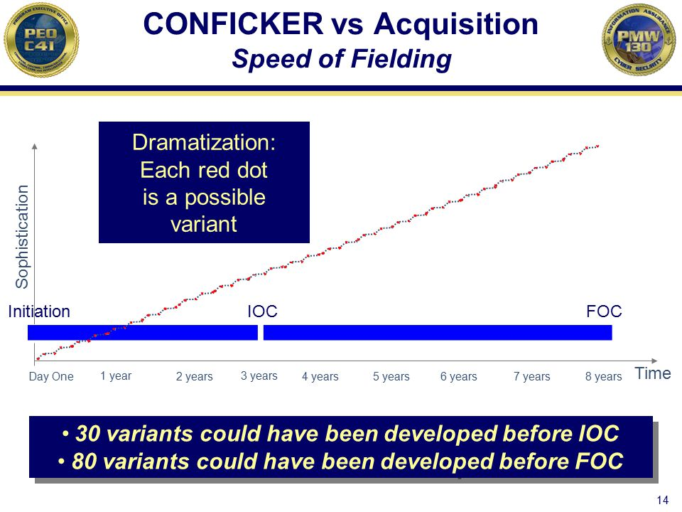 CONFICKER vs Acquisition Speed of Fielding
