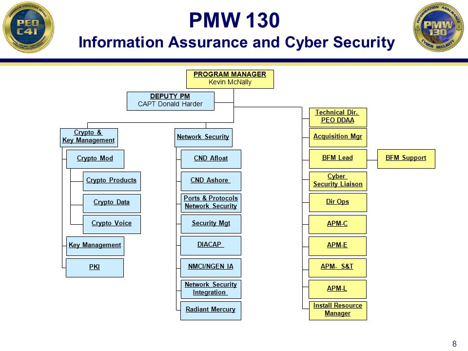 PMW 130 Information Assurance and Cyber Security