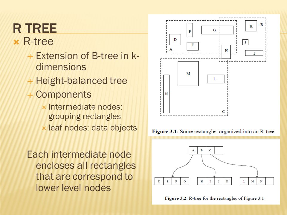 R Tree R-tree Extension of B-tree in k-dimensions Height-balanced tree