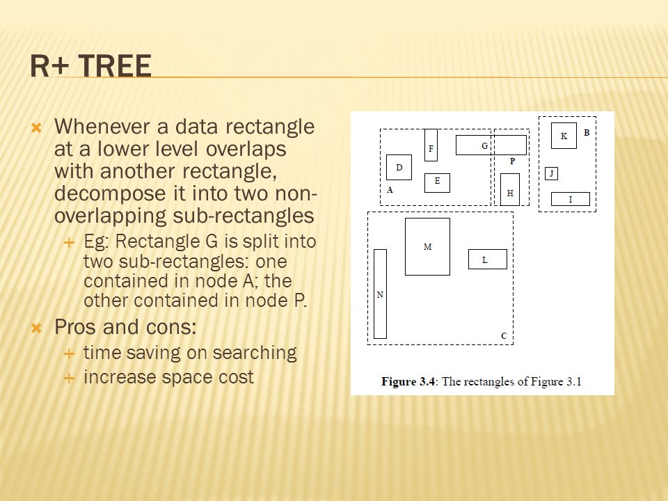 R+ tree Whenever a data rectangle at a lower level overlaps with another rectangle, decompose it into two non-overlapping sub-rectangles.