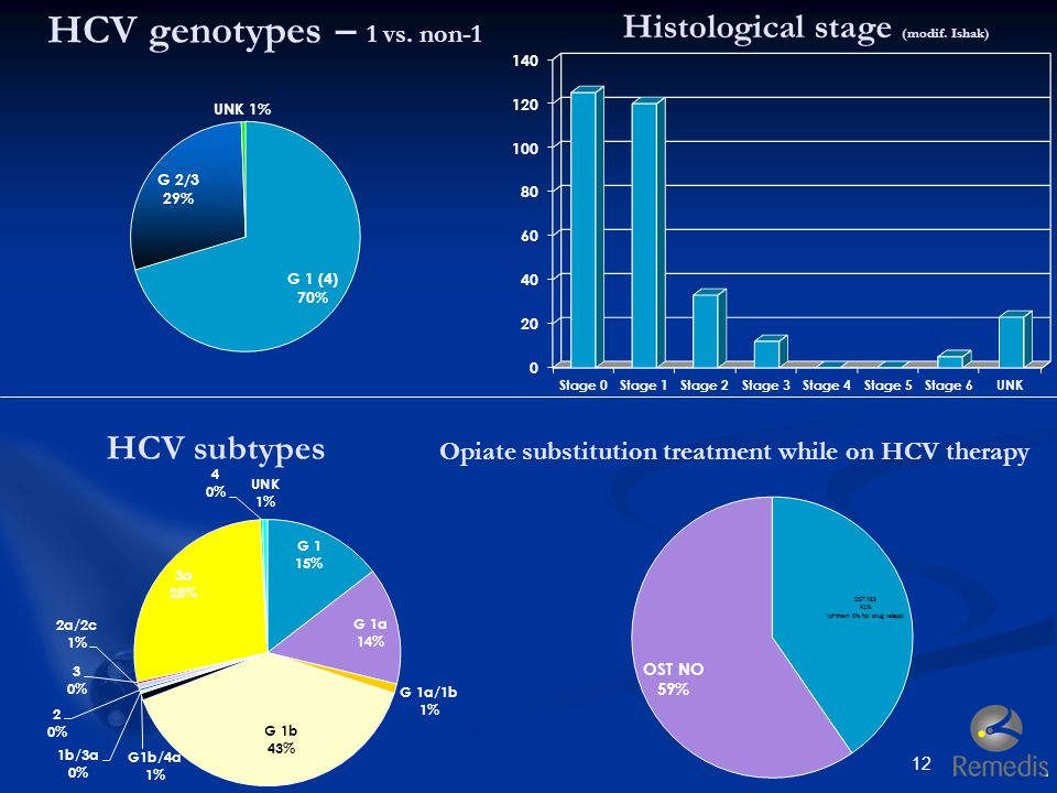 HCV genotypes – 1 vs. non-1 Histological stage (modif. Ishak)