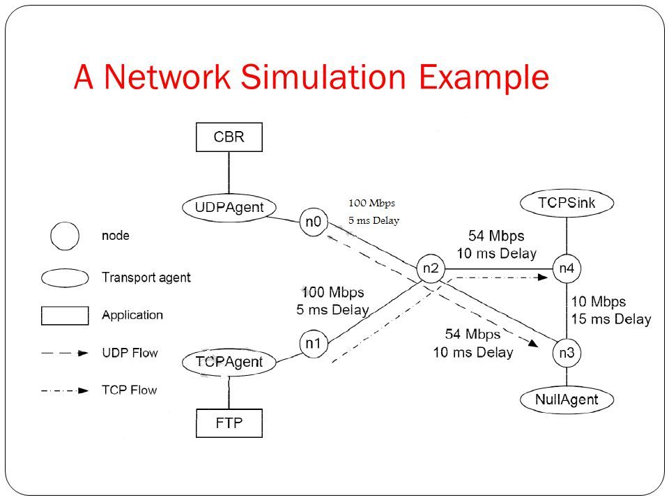 Ns2 simulation examples