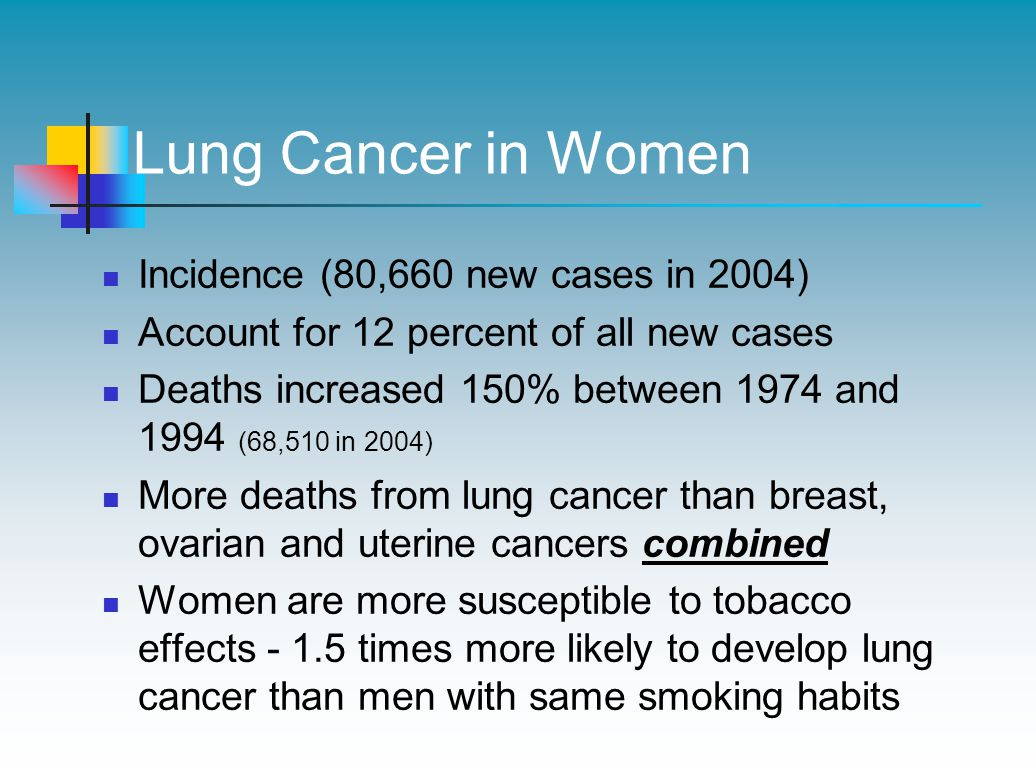 Lung Cancer in Women Incidence (80,660 new cases in 2004)