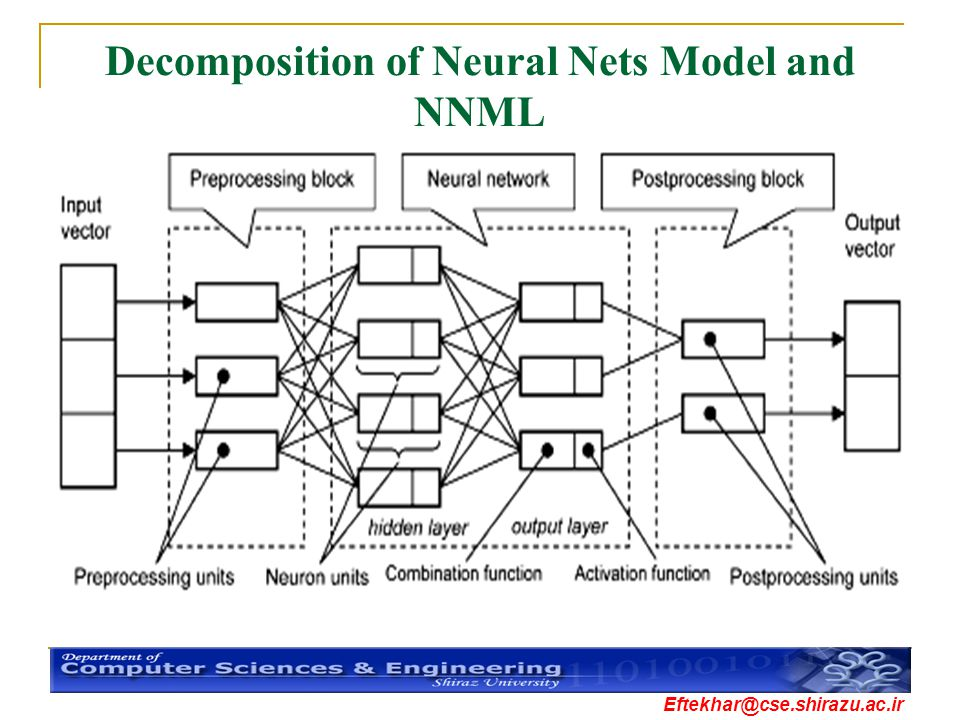 Decomposition of Neural Nets Model and NNML
