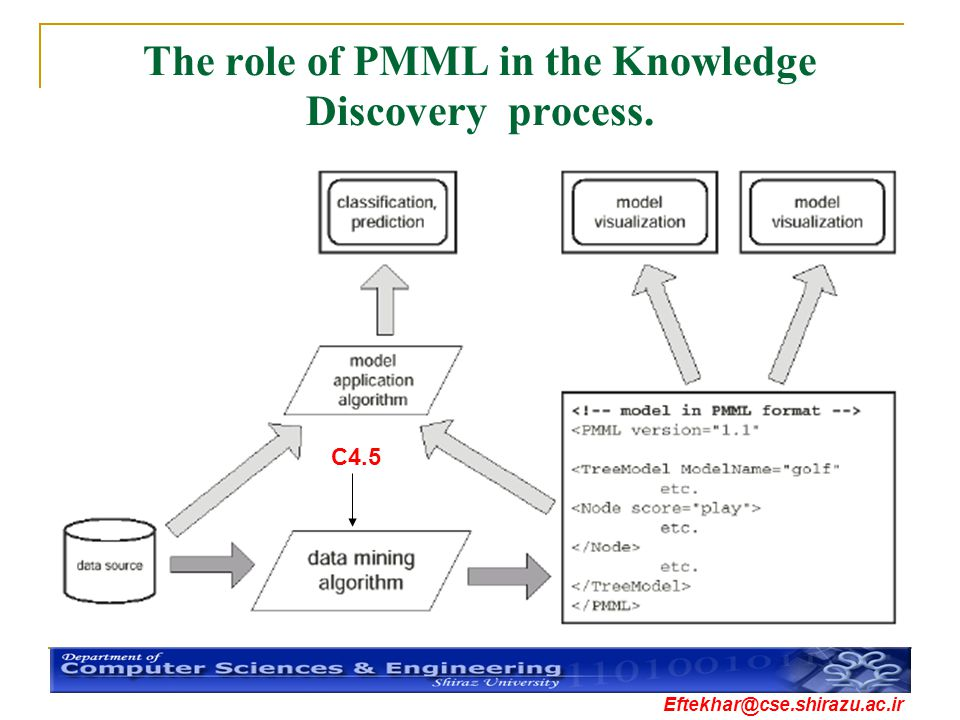The role of PMML in the Knowledge Discovery process.
