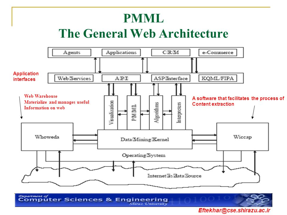 PMML The General Web Architecture