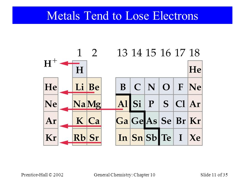 Metals Tend to Lose Electrons