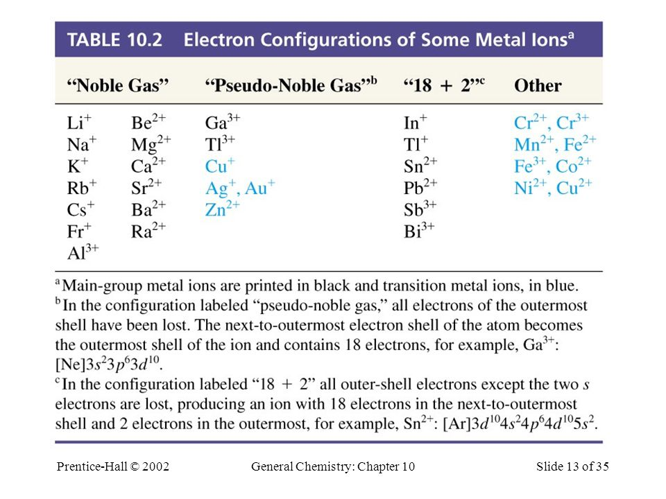 Electron Configuration of Some Ions