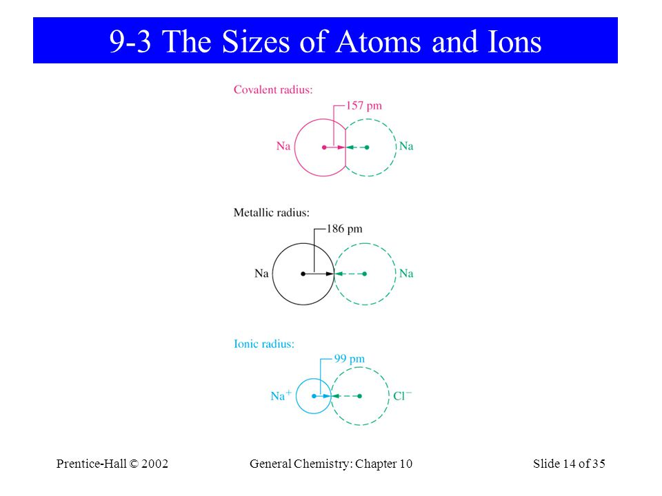 9-3 The Sizes of Atoms and Ions