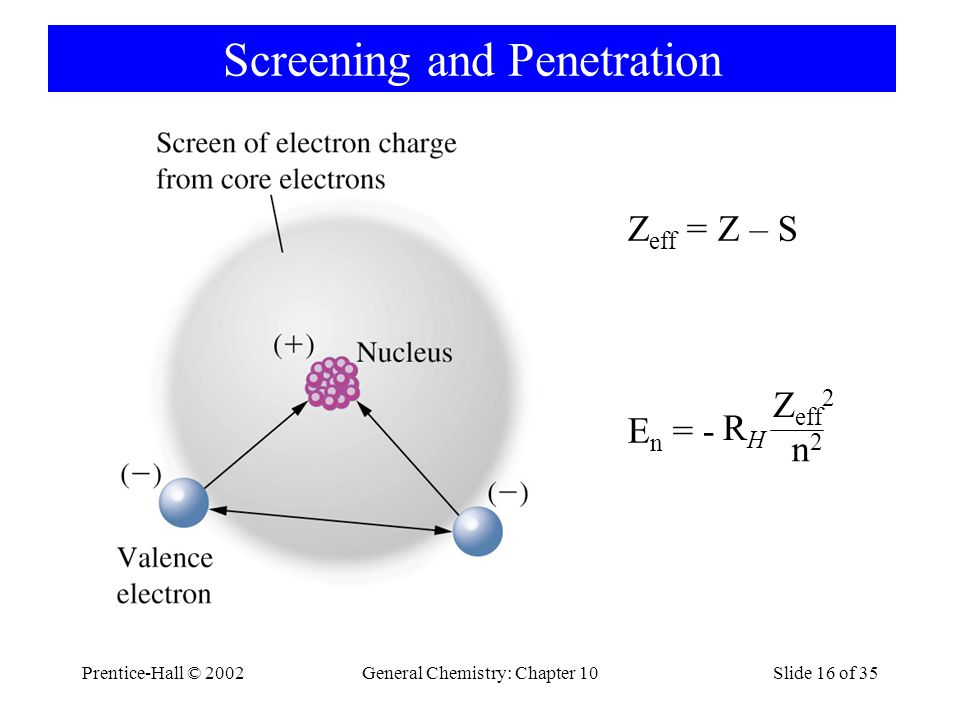 Screening and Penetration