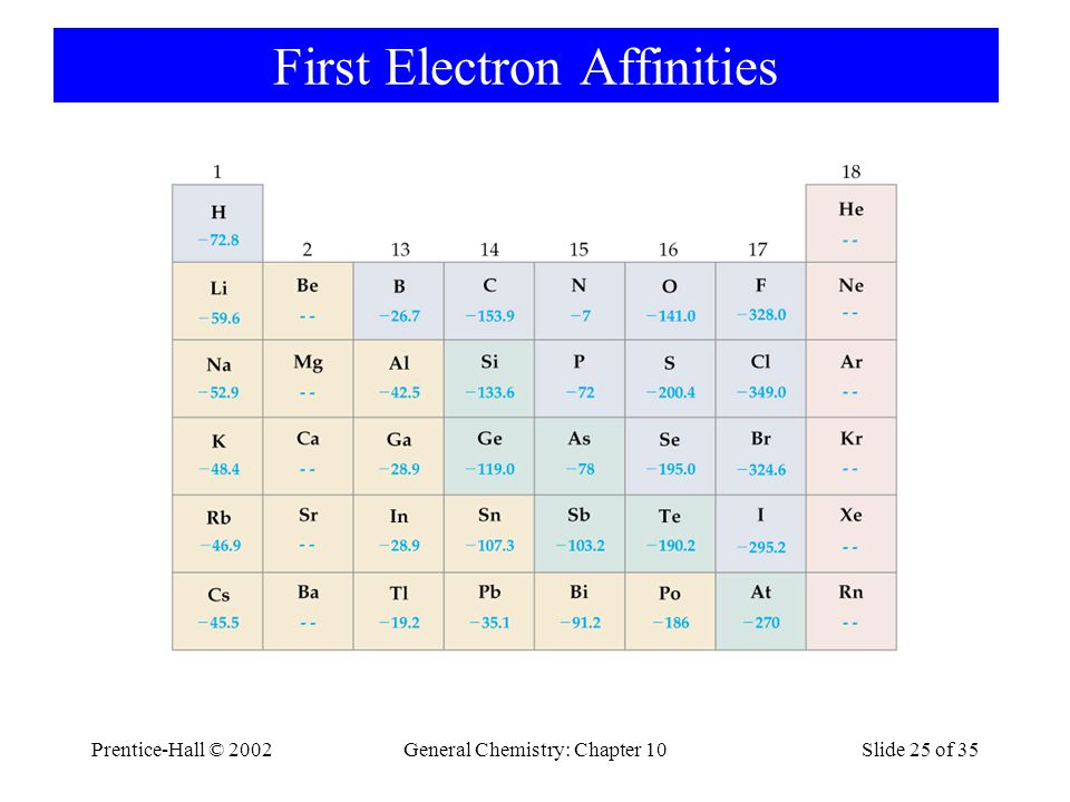 First Electron Affinities