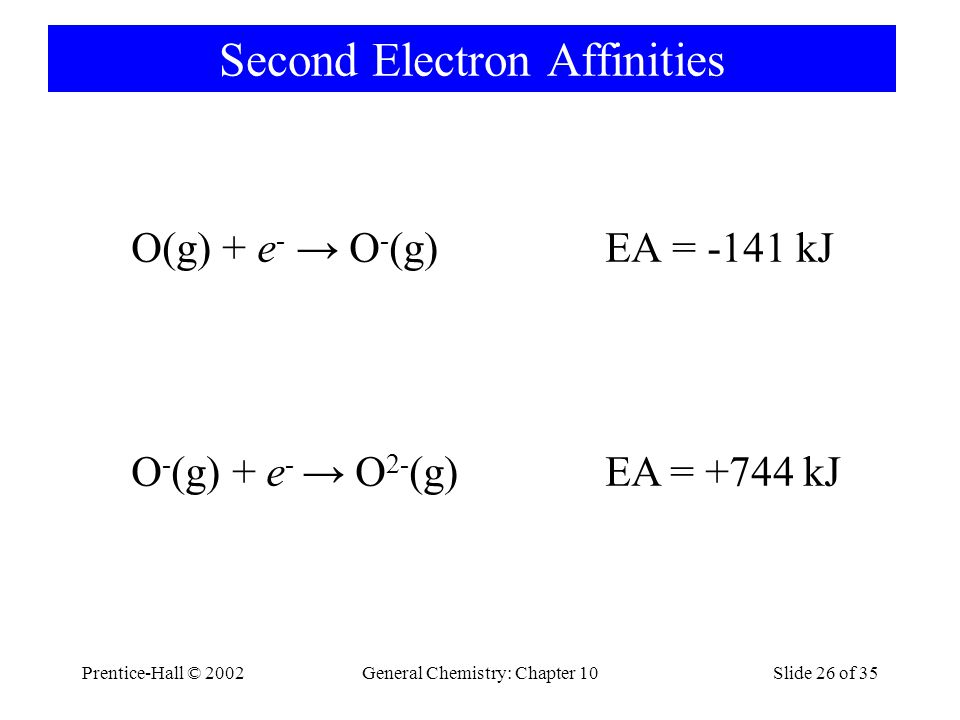 Second Electron Affinities