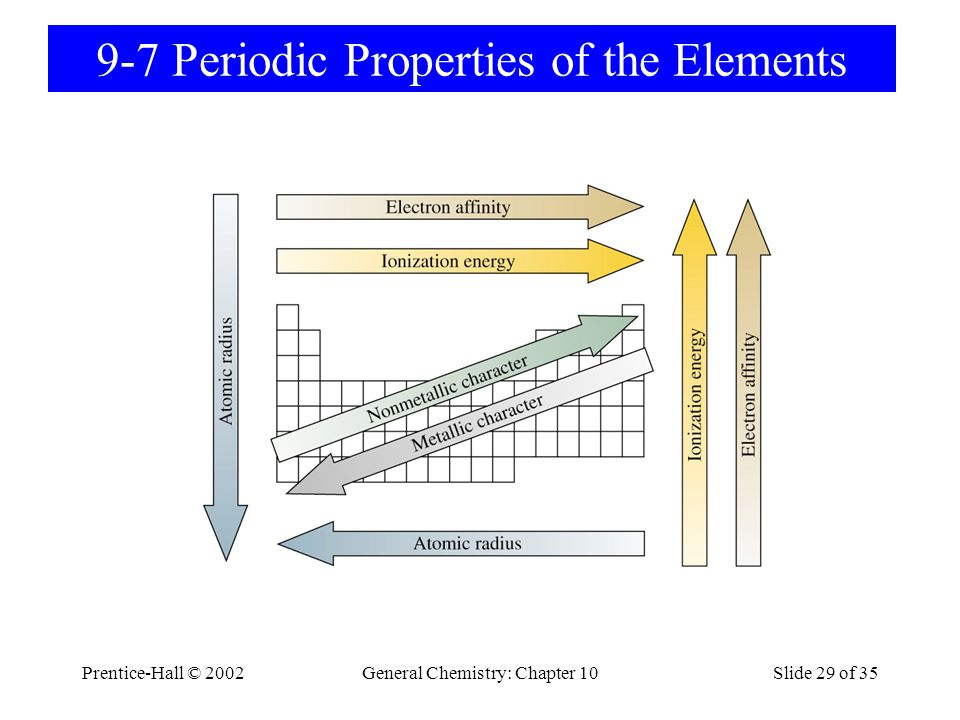 9-7 Periodic Properties of the Elements