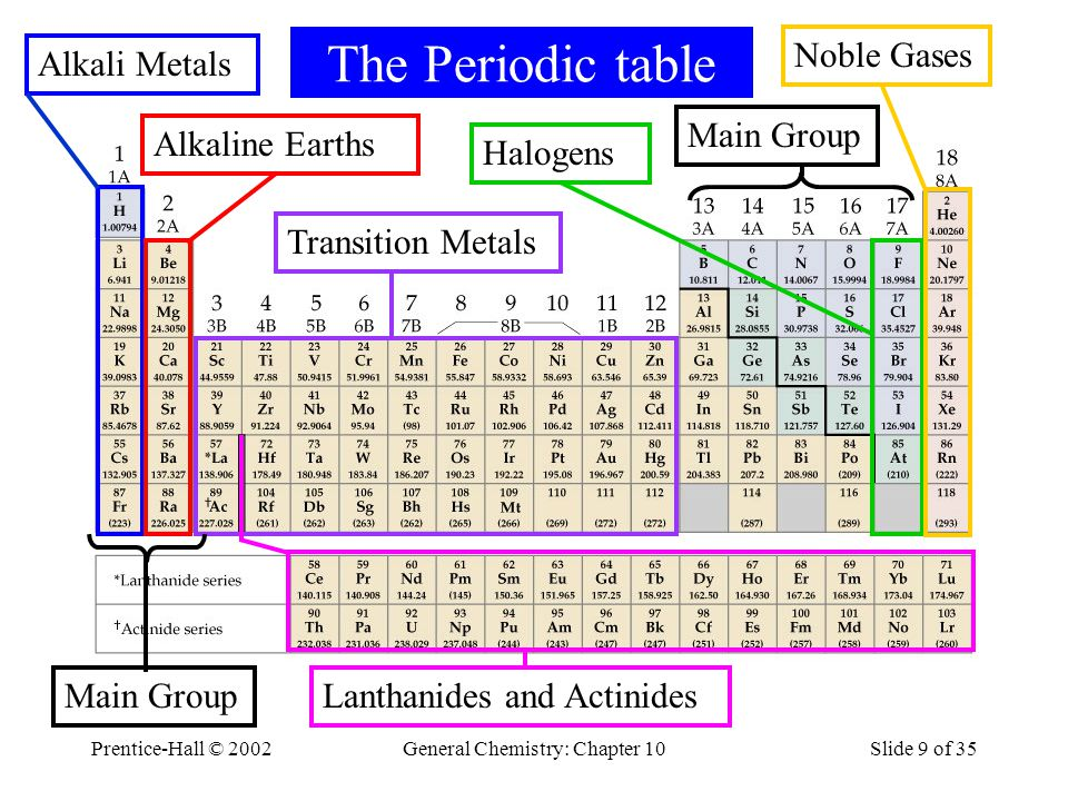Chapter 9 The Periodic Table And Some Atomic Properties Ppt Video