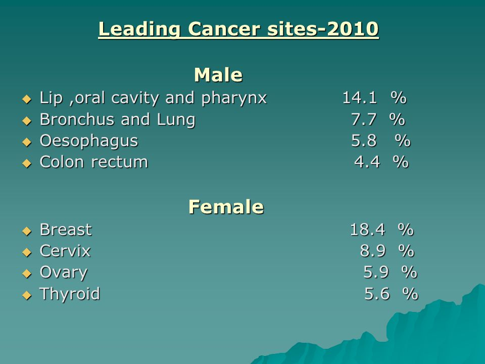 Leading Cancer sites-2010 Male Lip ,oral cavity and pharynx 14.1 %