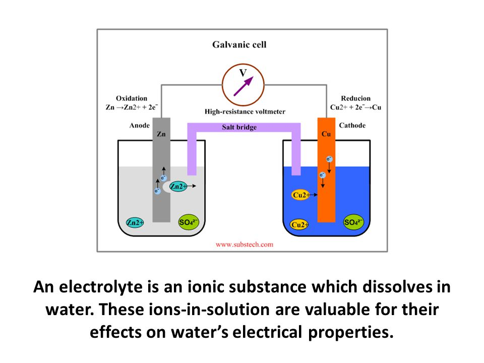 An electrolyte is an ionic substance which dissolves in water