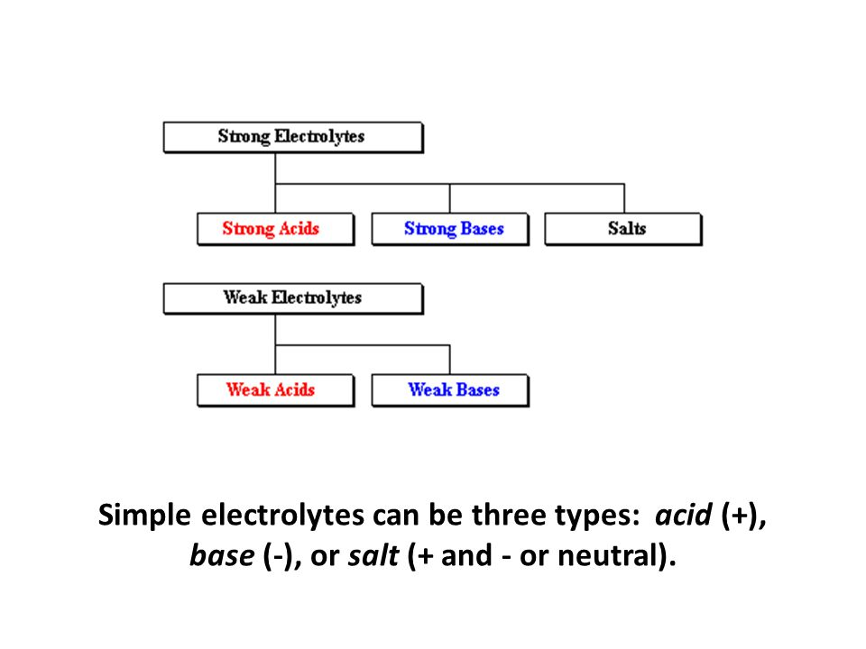 Simple electrolytes can be three types: acid (+), base (-), salt (+ and - or neutral).