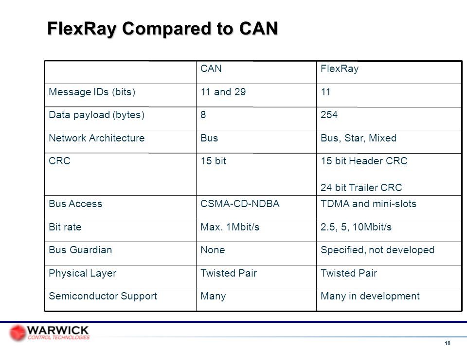 FlexRay Compared to CAN
