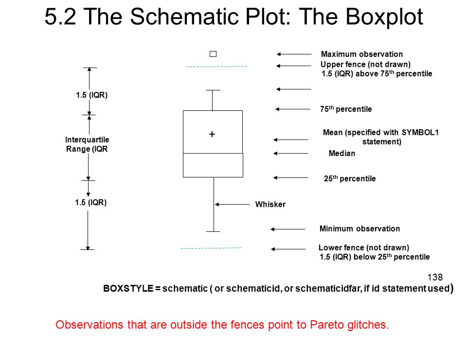 5.2 The Schematic Plot: The Boxplot