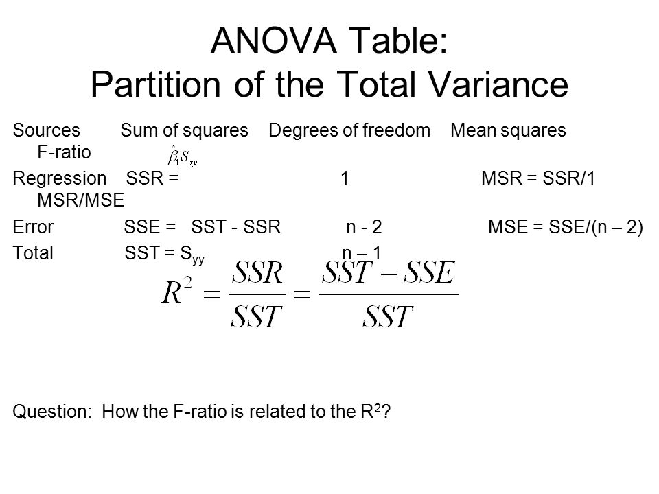 ANOVA Table: Partition of the Total Variance