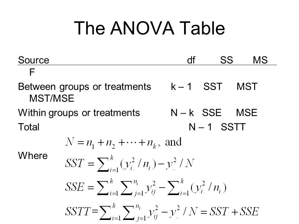 The ANOVA Table
