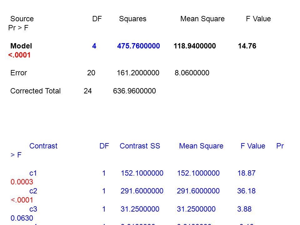 Source DF Squares Mean Square F Value Pr > F