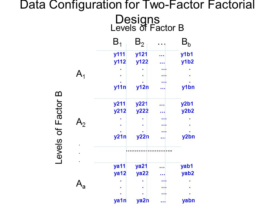 Data Configuration for Two-Factor Factorial Designs