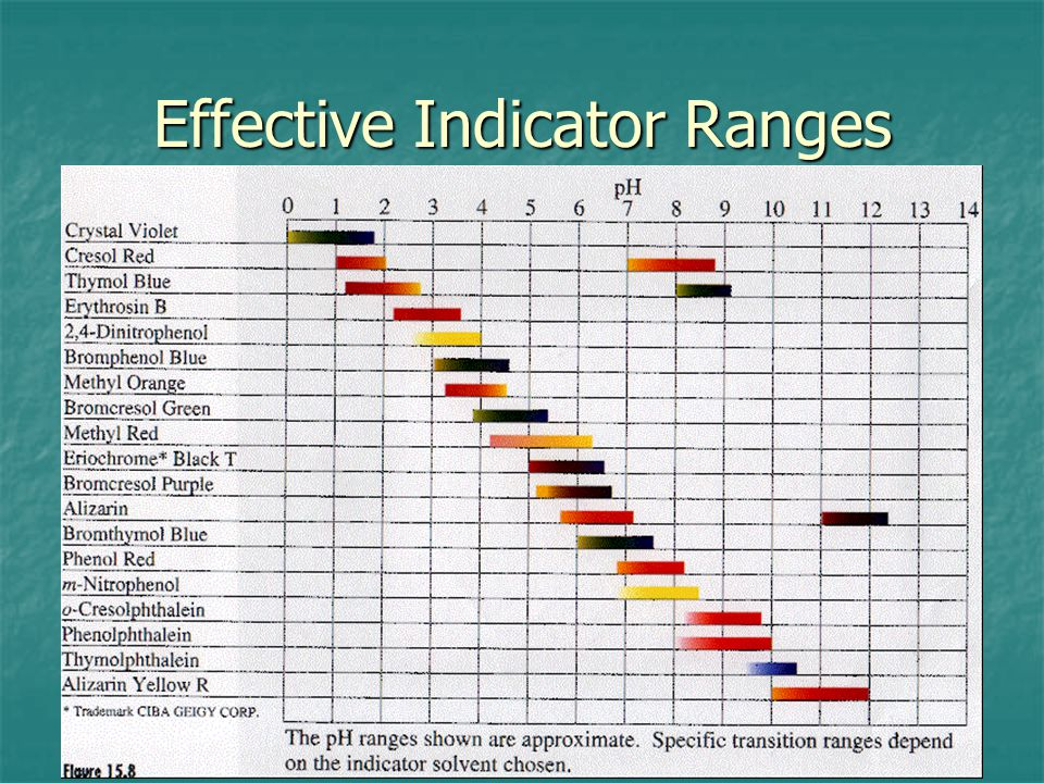 Effective Indicator Ranges